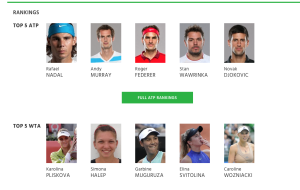 The current top tennis rankings.  Three of those Top 5 men didn't make it to the US Open!  Maybe that's why they all look so miserable! Those pix look like mug shots, don't they?